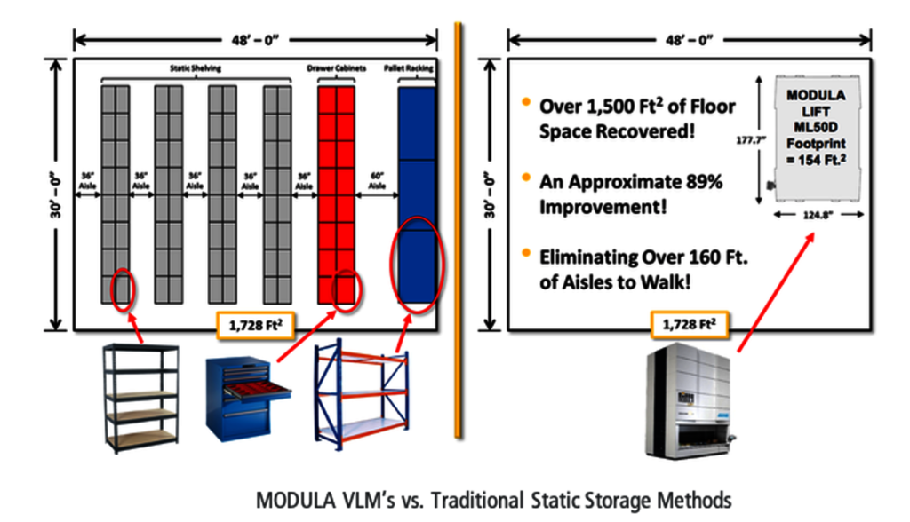 modula-automated-storage-solutions-vs-static-shelving