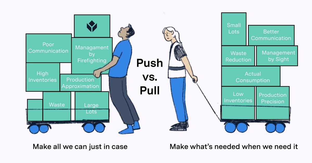 Push vs Pull manufacturing